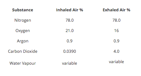 The Air We Breathe - 6 Facts Carlton Service